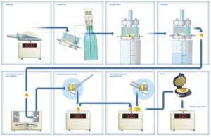 Глютоматик Система